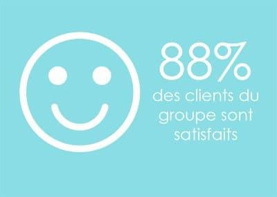 88% des clients du groupe sont satisfaits